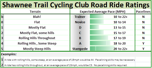 Cycling STCC Ride Rating 2012-12-20