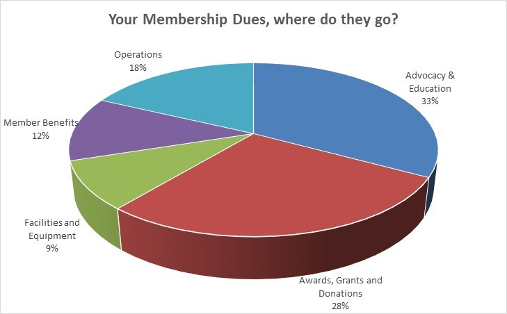 Member Dues Expenditures 2014